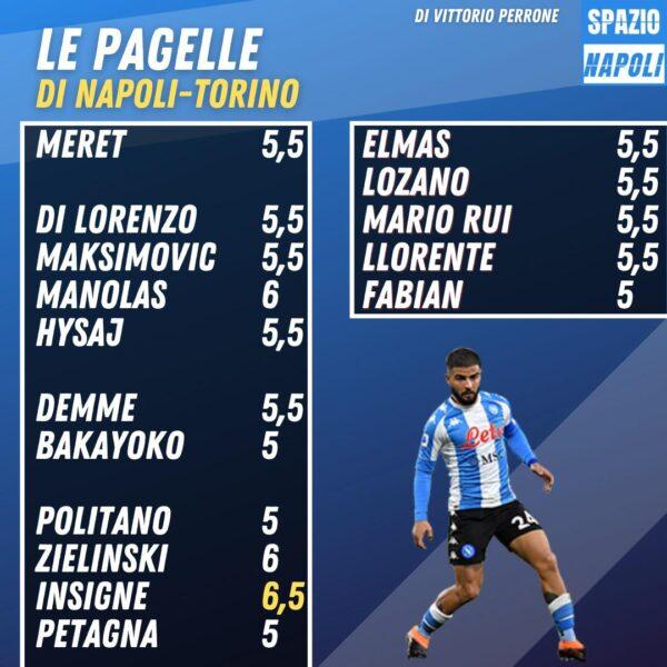 Napoli-Torino 1-1: le pagelle dell'ultima partita del 2020!