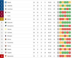 Napoli a valanga sullo Spezia, azzurri al secondo posto in attesa degli altri match! (CLASSIFICA)
