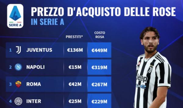 Costo rose in Serie A: la Juventus al comando, a sorpresa al secondo posto c'è il Napoli! (FOTO)