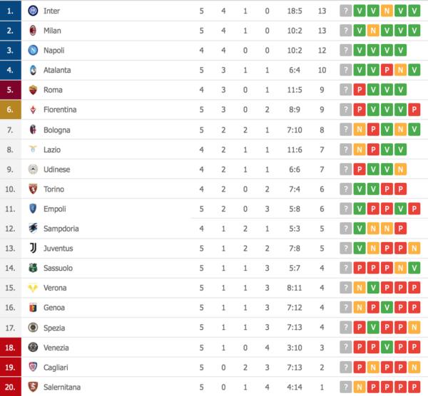 Vittorie per Juventus e Milan, primo punto in campionato per la Salernitana (CLASSIFICA)